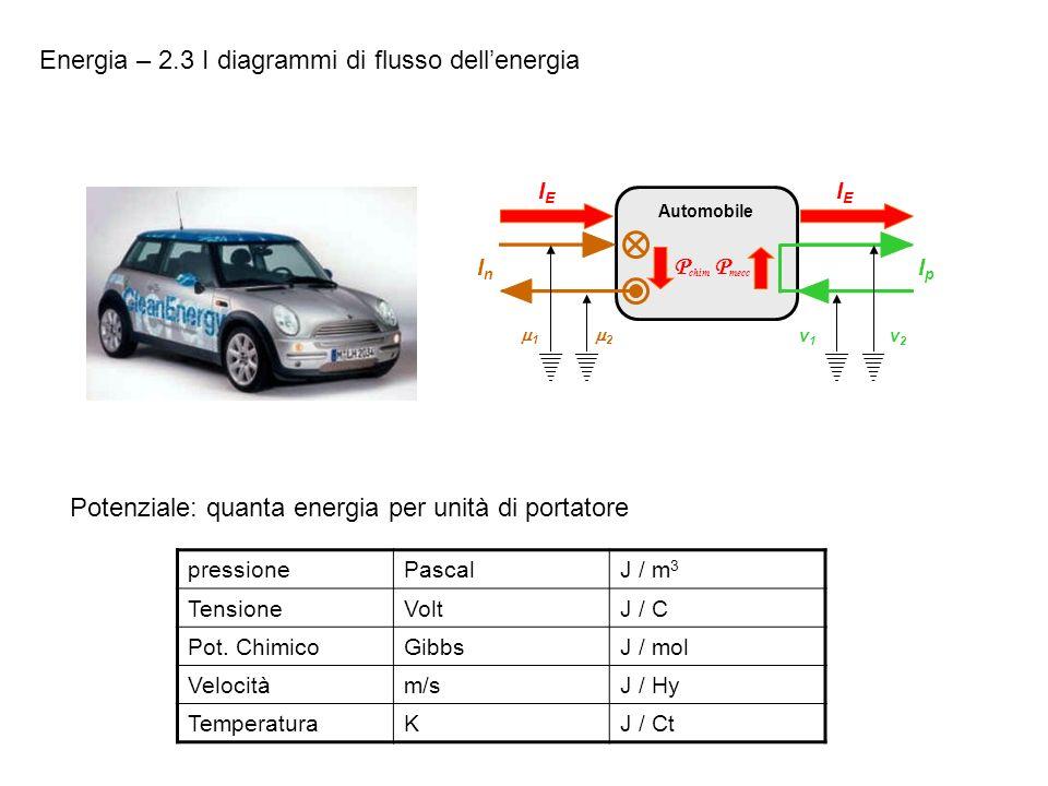 P chim 1 2 InIn v2v2 v1v1 IpIp P mecc Automobile IEIE IEIE Energia – 2.3 I diagrammi di flusso dellenergia Potenziale: quanta energia per unità di por