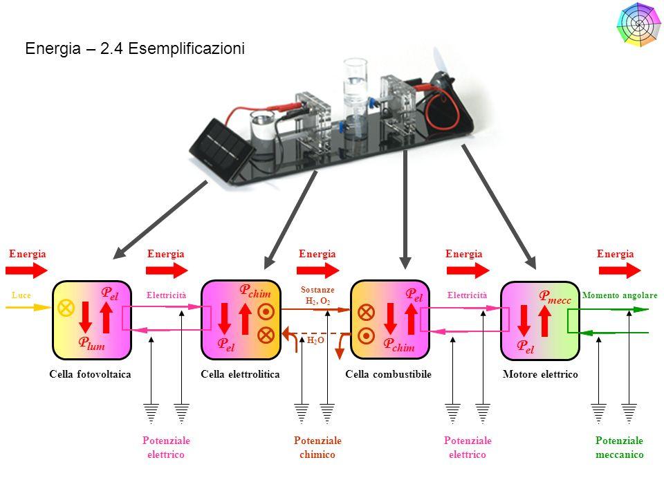 P lum P el P chim P el P mecc Cella fotovoltaicaCella elettroliticaCella combustibileMotore elettrico Potenziale elettrico Potenziale chimico Potenzia