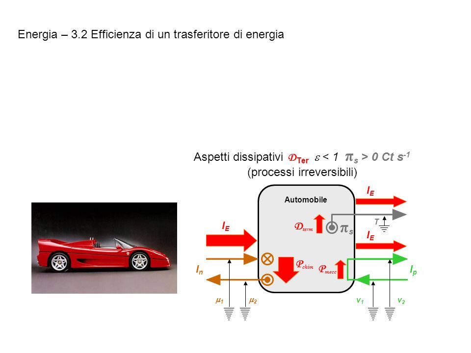 Energia – 3.2 Efficienza di un trasferitore di energia Aspetti dissipativi D Ter 0 Ct s -1 (processi irreversibili) P chim 1 2 InIn v2v2 v1v1 IpIp P m