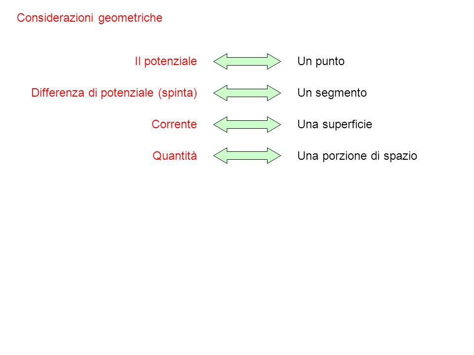 Considerazioni geometriche Il potenzialeUn punto Differenza di potenziale (spinta)Un segmento CorrenteUna superficie QuantitàUna porzione di spazio