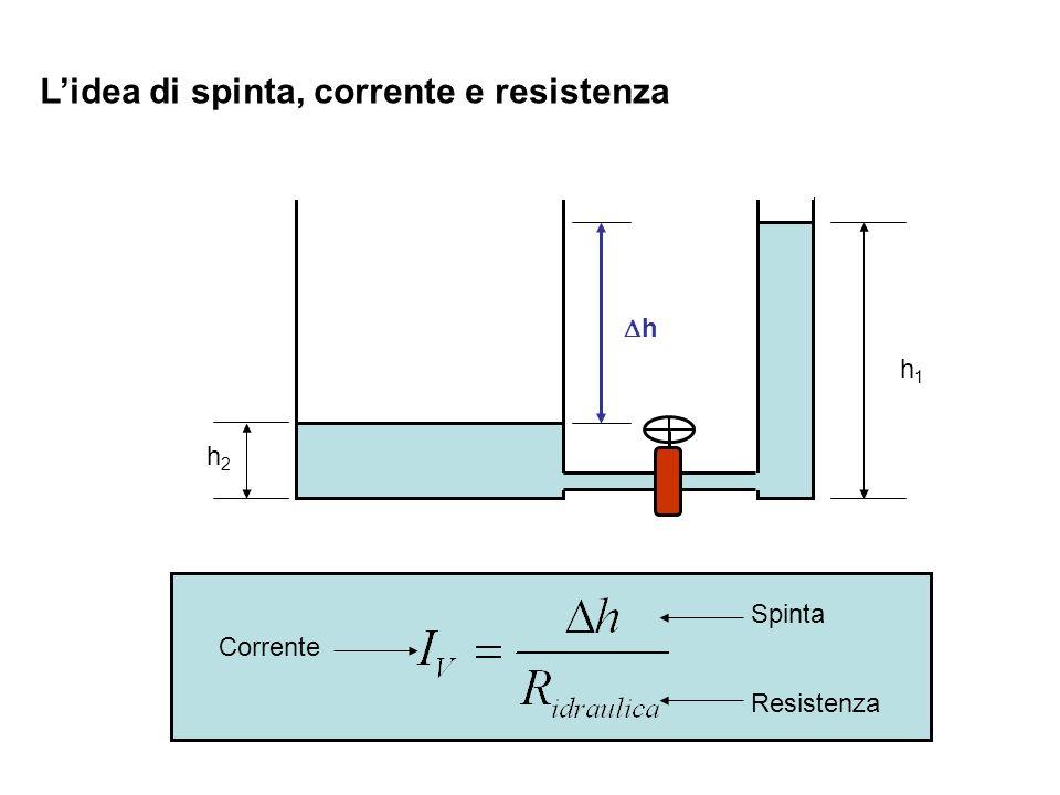 Lidea di spinta, corrente e resistenza h2h2 h1h1 h Corrente Spinta Resistenza