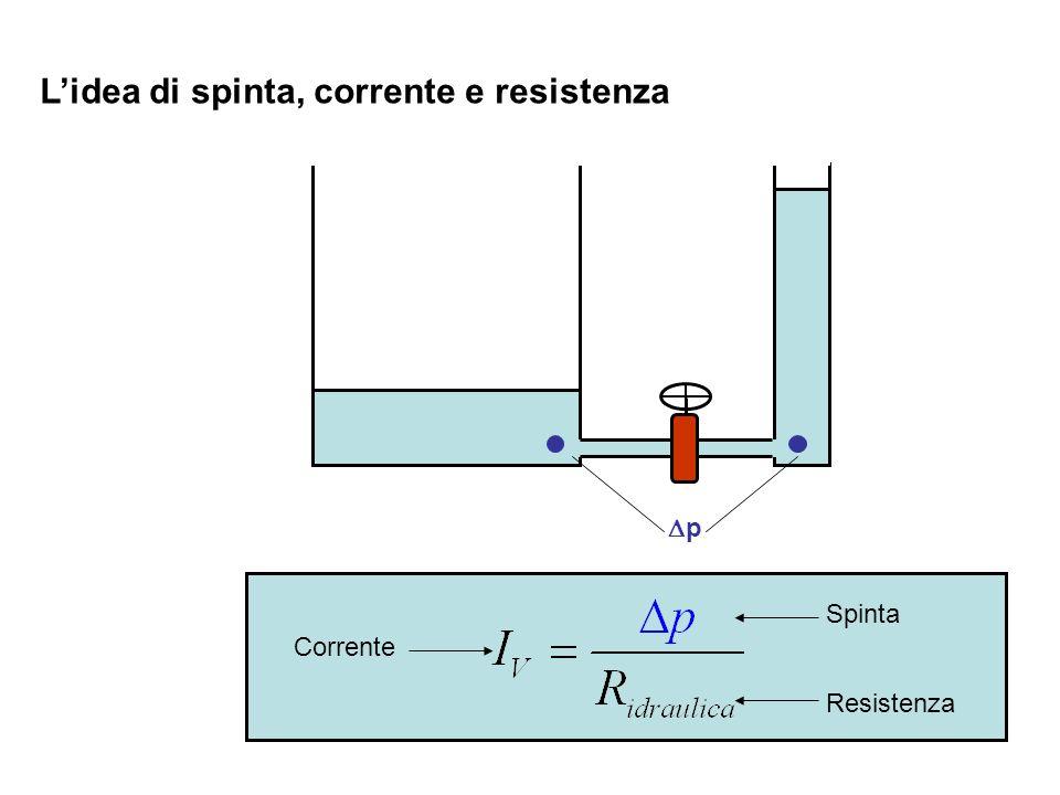 Lidea di spinta, corrente e resistenza p Corrente Spinta Resistenza