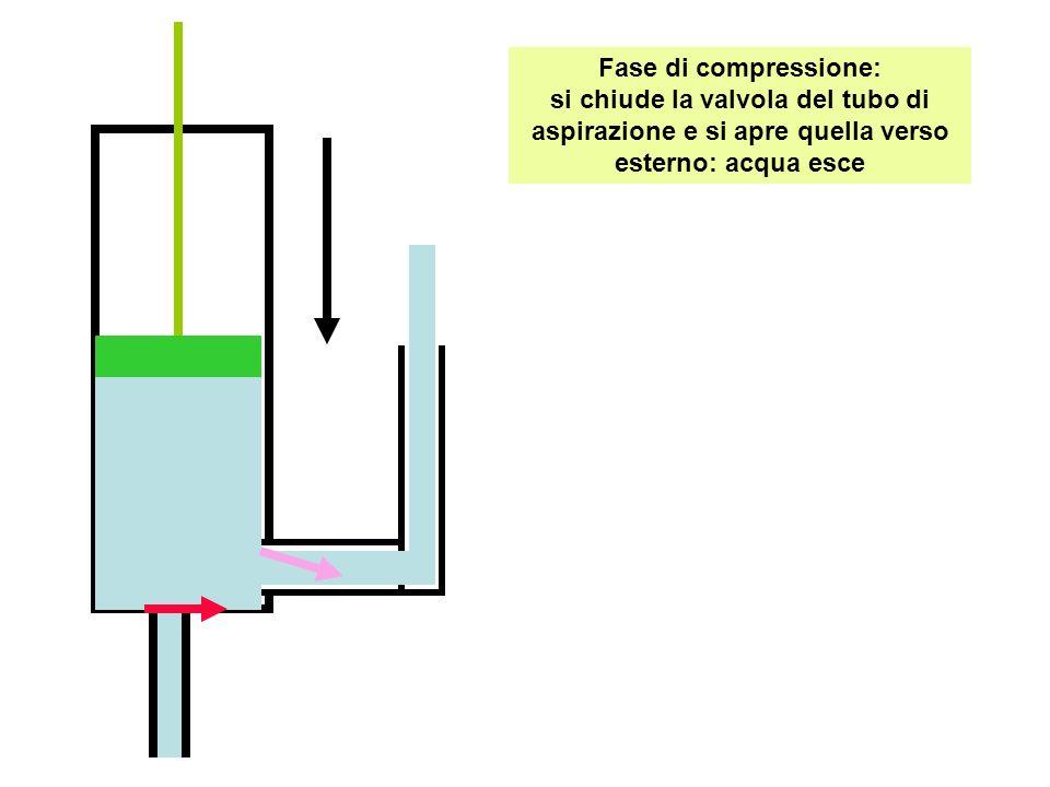 Fase di compressione: si chiude la valvola del tubo di aspirazione e si apre quella verso esterno: acqua esce