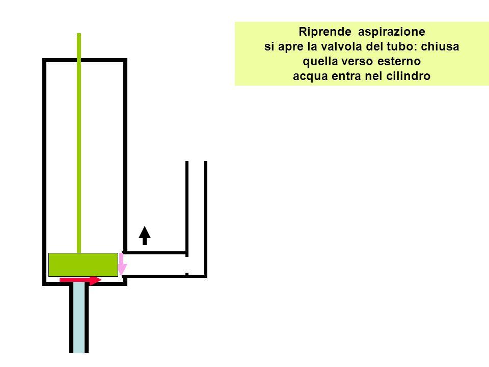 Riprende aspirazione si apre la valvola del tubo: chiusa quella verso esterno acqua entra nel cilindro