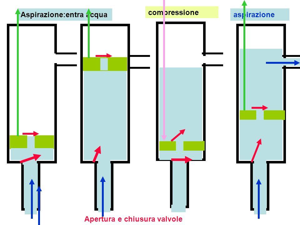Tubo di aspirazione Valvola si apre verso alto in fase di aspirazione si chiude in fase di compressione Stantuffo mobile Asse per spostamento stantuffo Il liquido esce in fase di aspirazione