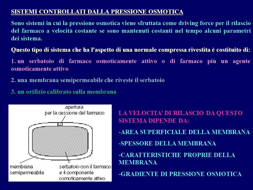 Agente Osmotico PistoneDrug Reservoir Orefizio Membrana Semipermeabile Farmaco Duros Technology Dimensions: 44mm L x 3.8mm D