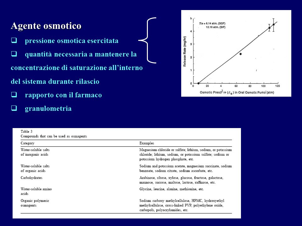 Agente osmotico pressione osmotica esercitata quantità necessaria a mantenere la concentrazione di saturazione allinterno del sistema durante rilascio