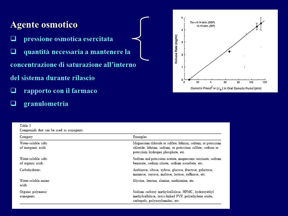 Membrana deve essere semipermeabile, rigida e inerte (es.