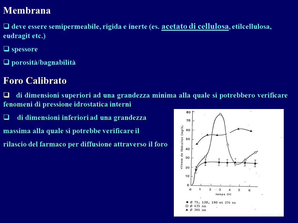 Membrana deve essere semipermeabile, rigida e inerte (es. acetato di cellulosa, etilcellulosa, eudragit etc.) spessore porosità/bagnabilità Foro Calib