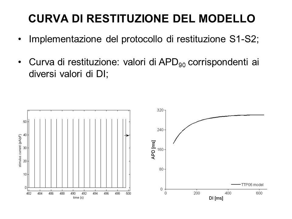 CURVA DI RESTITUZIONE DEL MODELLO Implementazione del protocollo di restituzione S1-S2; Curva di restituzione: valori di APD 90 corrispondenti ai dive