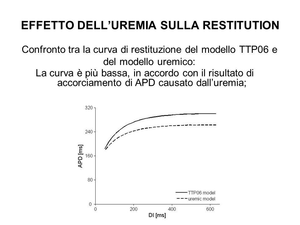 EFFETTO DELLUREMIA SULLA RESTITUTION Confronto tra la curva di restituzione del modello TTP06 e del modello uremico: La curva è più bassa, in accordo
