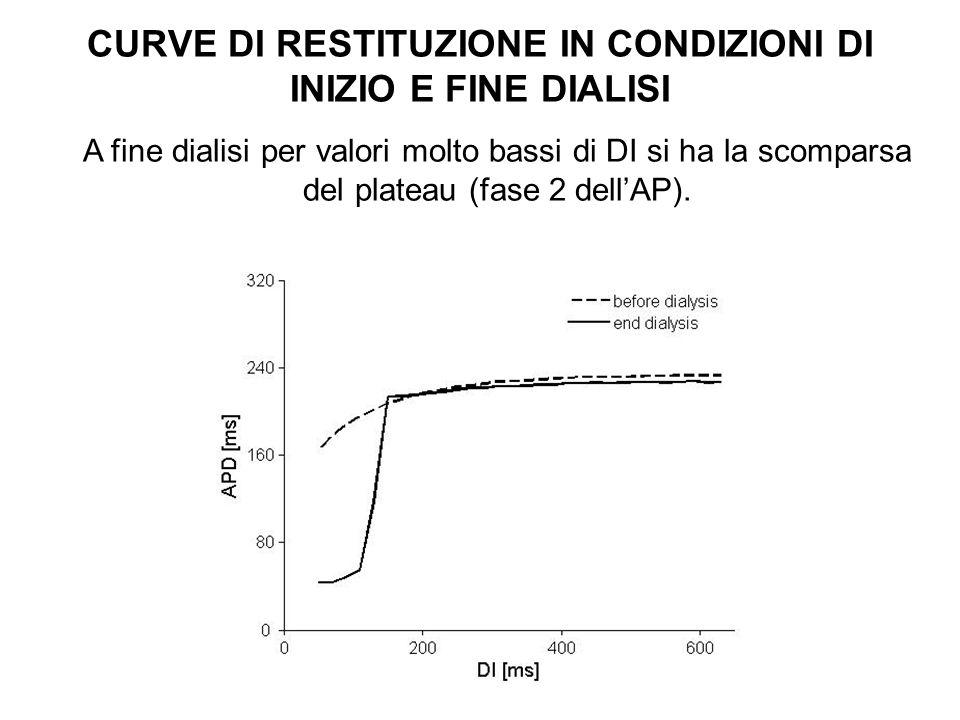 CURVE DI RESTITUZIONE IN CONDIZIONI DI INIZIO E FINE DIALISI A fine dialisi per valori molto bassi di DI si ha la scomparsa del plateau (fase 2 dellAP