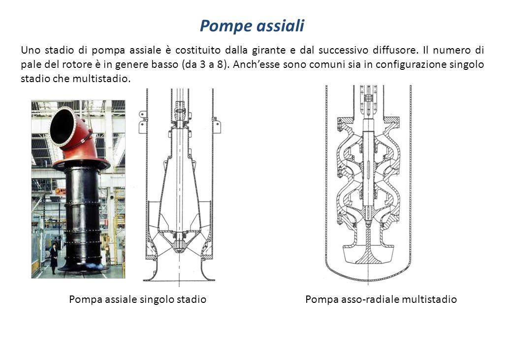 Pompe assiali Uno stadio di pompa assiale è costituito dalla girante e dal successivo diffusore.