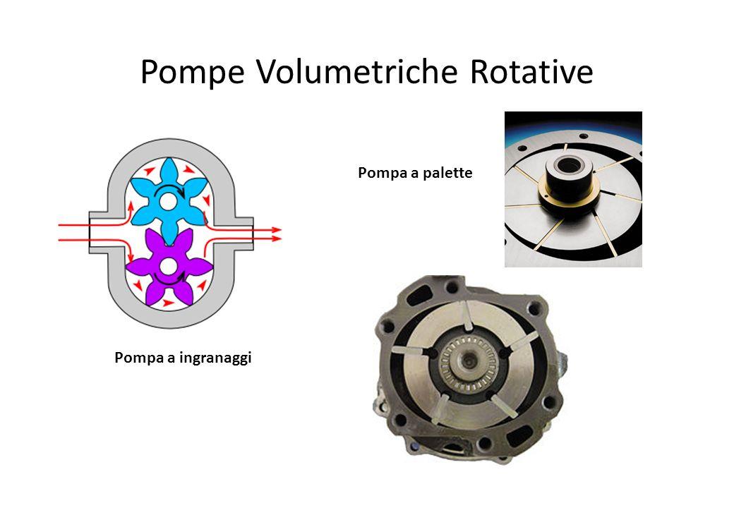 Pompe Volumetriche Rotative Pompa a ingranaggi Pompa a palette