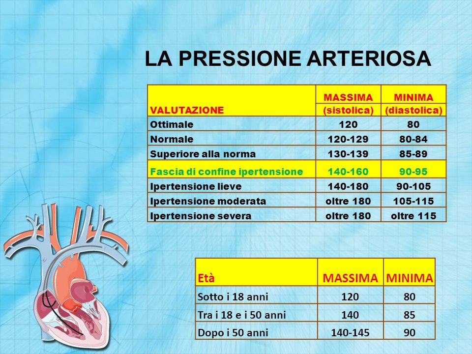 LA PRESSIONE ARTERIOSA VALUTAZIONE MASSIMAMINIMA (sistolica)(diastolica) Ottimale12080 Normale120-12980-84 Superiore alla norma130-13985-89 Fascia di