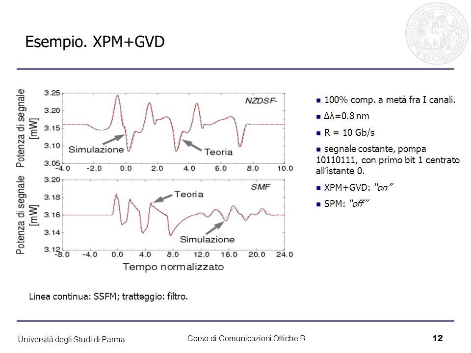 Università degli Studi di Parma Corso di Comunicazioni Ottiche B12 Esempio. XPM+GVD Linea continua: SSFM; tratteggio: filtro. 100% comp. a metà fra I