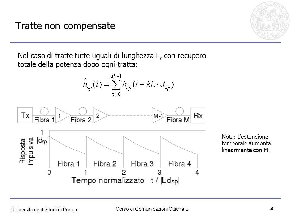 Università degli Studi di Parma Corso di Comunicazioni Ottiche B4 Tratte non compensate Nel caso di tratte tutte uguali di lunghezza L, con recupero t
