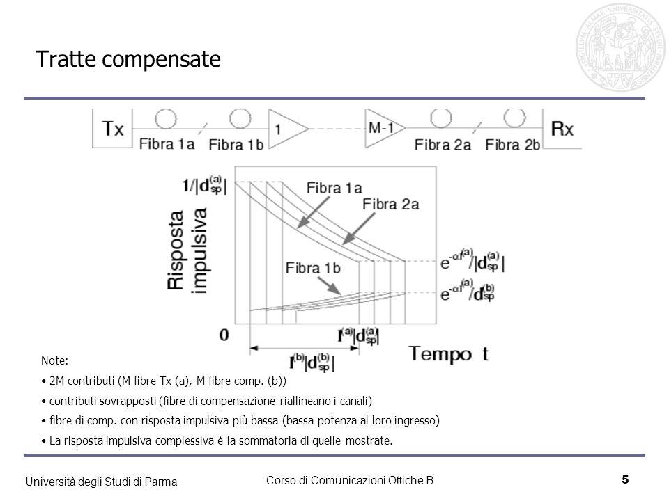 Università degli Studi di Parma Corso di Comunicazioni Ottiche B5 Tratte compensate Note: 2M contributi (M fibre Tx (a), M fibre comp. (b)) contributi