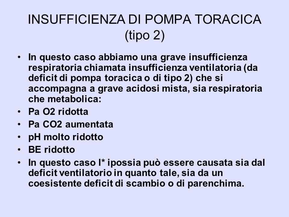 INSUFFICIENZA DI PARENCHIMA < V/Q < SCAMBIO ALVEOLO-CAPILLARE DI O2 IPOSSIA AGGRAVAMENTO FATTORI DI SCOMPENSO: > RAS > CATECOLAMINE PLASMATICHE >VASOCOSTRIZIONE RENALE > PRECARICO > POSTCARICO < PERFORMANCE MIOCARDICA CPAP + PEEP - ALTA FiO2 - SANGUE NEL CIRCOLO VENOSO GENERALE + SANGUE IN ATRIO SINISTRO > PRESSIONE DI PERFUSIONE CAPILLARE
