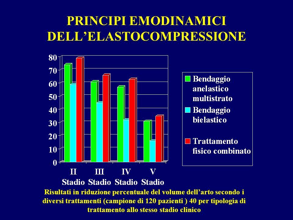 PRINCIPI EMODINAMICI DELLELASTOCOMPRESSIONE Risultati in riduzione percentuale del volume dellarto secondo i diversi trattamenti (campione di 120 pazienti ) 40 per tipologia di trattamento allo stesso stadio clinico