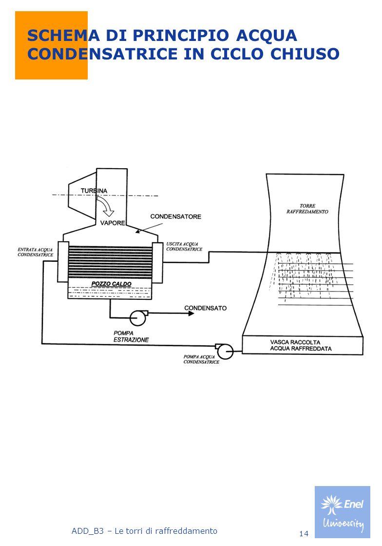 ADD_B3 – Le torri di raffreddamento 14 SCHEMA DI PRINCIPIO ACQUA CONDENSATRICE IN CICLO CHIUSO