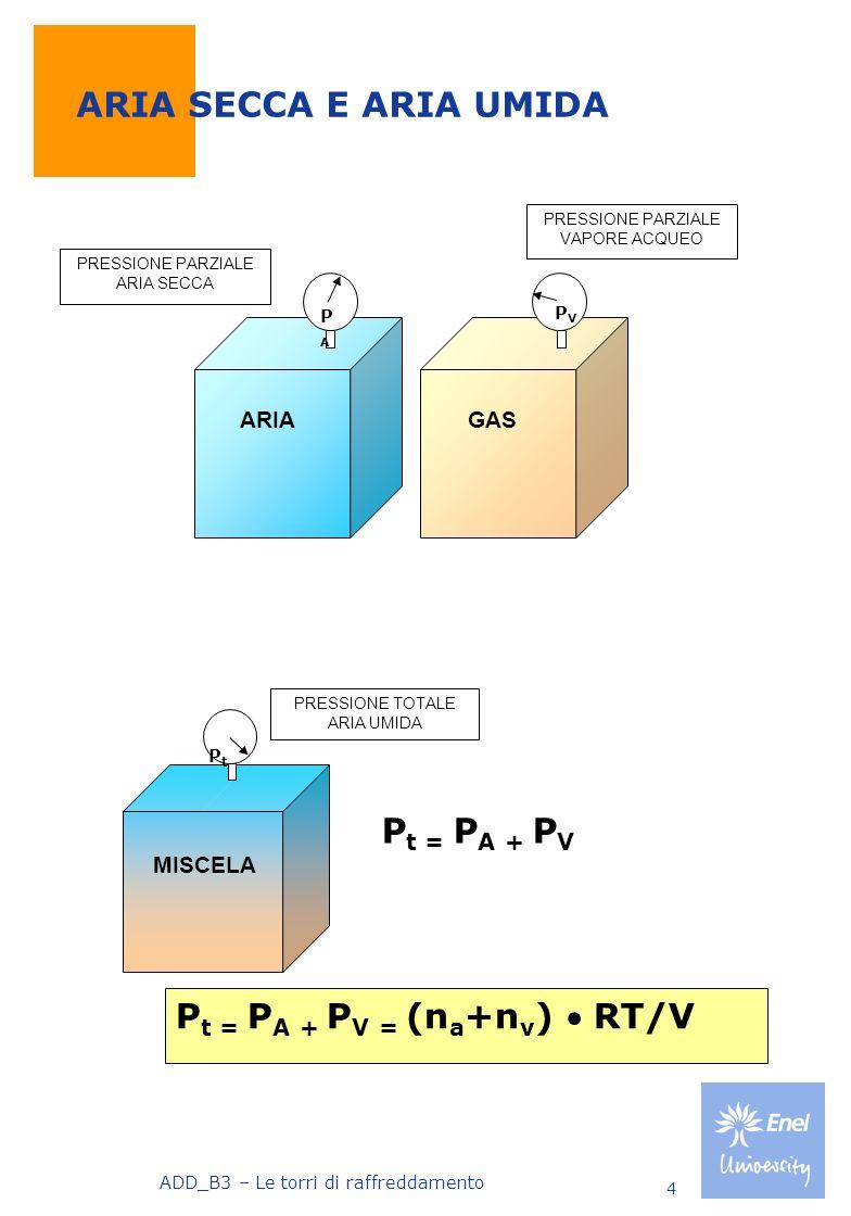 ADD_B3 – Le torri di raffreddamento 5 ARIA SECCA E ARIA UMIDA Laria secca è un miscuglio di gas con la seguente composizione: Azoto N2 78,03% in volume 75,47% in peso Ossigeno O2 20,99% in volume 23,19% in peso Argon A 0,94% in volume 1,29% in peso Anidride carbonica CO2 78,03% in volume 75,47% in peso Nellaria umida oltre i componenti descritti è presente il vapore acqueo.