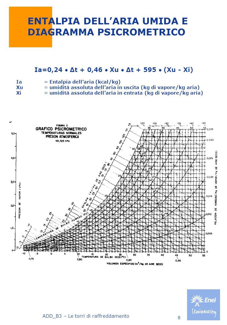 ADD_B3 – Le torri di raffreddamento 8 ENTALPIA DELLARIA UMIDA E DIAGRAMMA PSICROMETRICO Ia=0,24 Δt + 0,46 Xu Δt + 595 (Xu - Xi) Ia = Entalpia dellaria