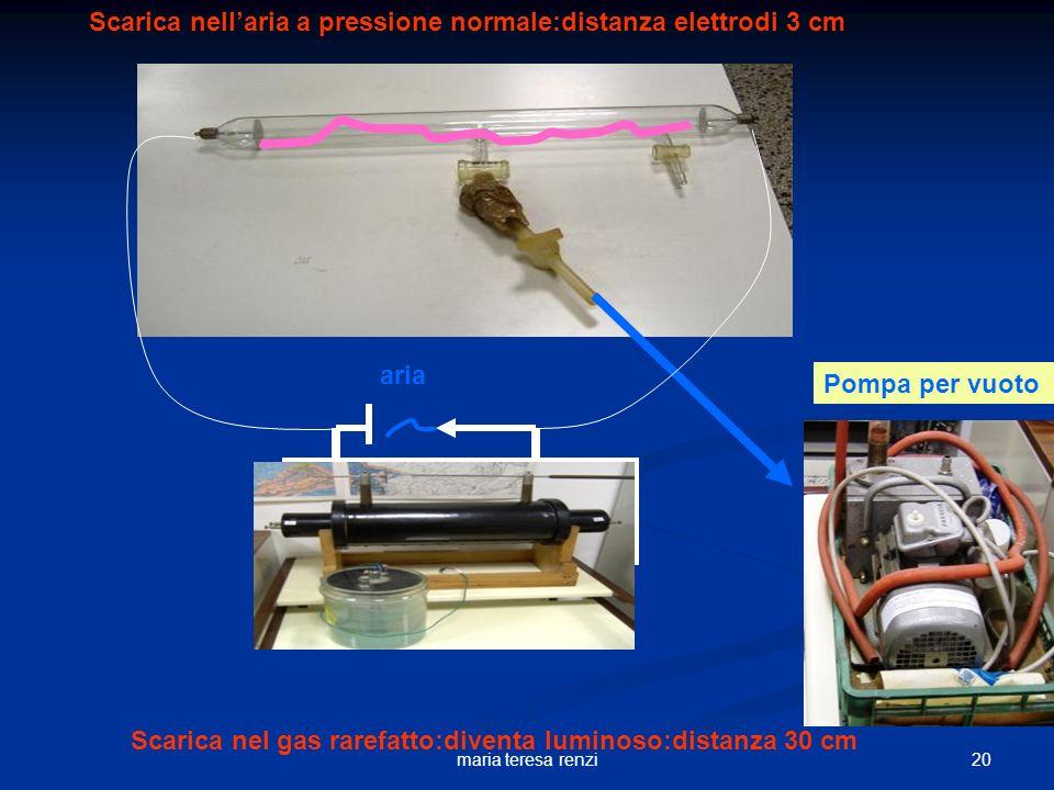 19maria teresa renzi rocchetto Gas rarefatto aria Scarica nellaria a pressione normale: distanza elettrodi 3 cm Scarica nel gas rarefatto:diventa lumi