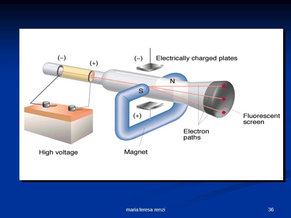 35maria teresa renzi Generatore di tensione Esperimento di Thomson + - Campo elettrico extra n … il raggio devia verso lelettrodo positivo dunque le p
