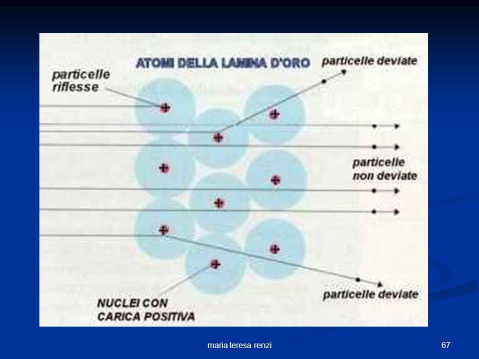 66maria teresa renzi LAtomo e la sua Densità La maggior parte delle particelle, cariche +, passano indisturbate: perciò, la quasi totalità del volume