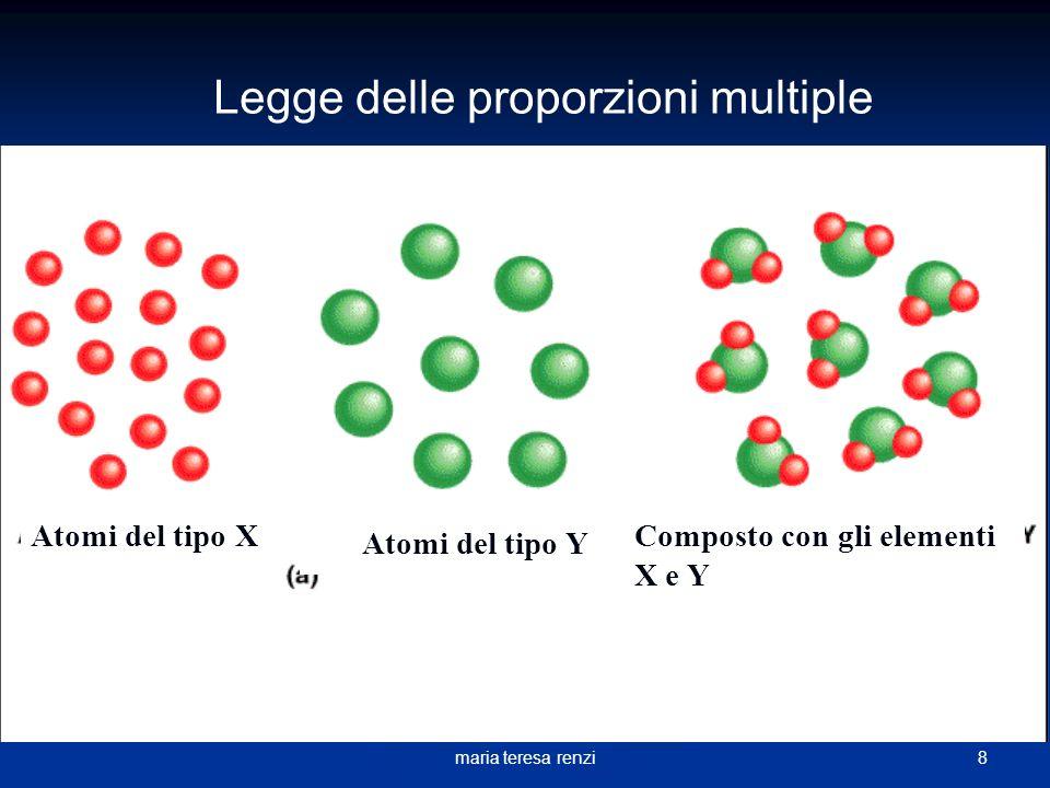 7maria teresa renzi Legge delle Proporzioni Multiple Quando due elementi si combinano per dare più di un composto, mantenendo costanti le quantità in