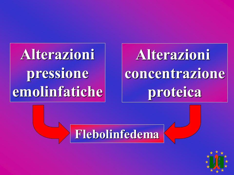 Alterazionipressioneemolinfatiche Alterazioniconcentrazioneproteica Flebolinfedema