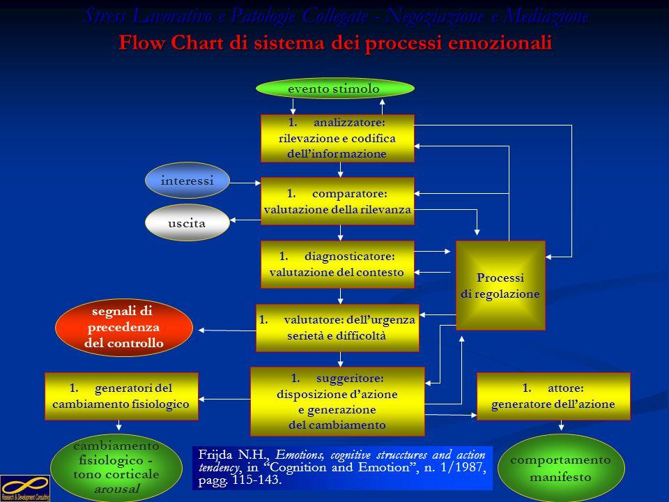 107 Stress Lavorativo e Patologie Collegate - Negoziazione e Mediazione Stress lavorativo e dintorni - Il cambiamento Repertorio di azioni Repertorio