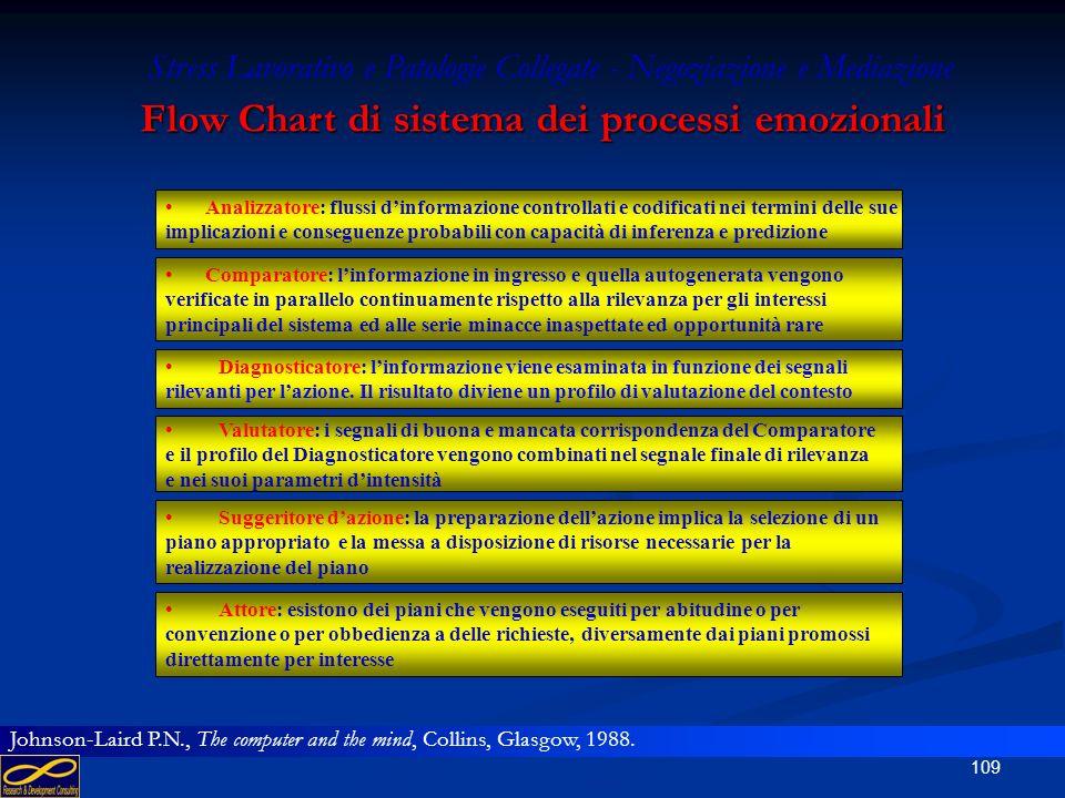 Stress Lavorativo e Patologie Collegate - Negoziazione e Mediazione Flow Chart di sistema dei processi emozionali 1.comparatore: valutazione della ril
