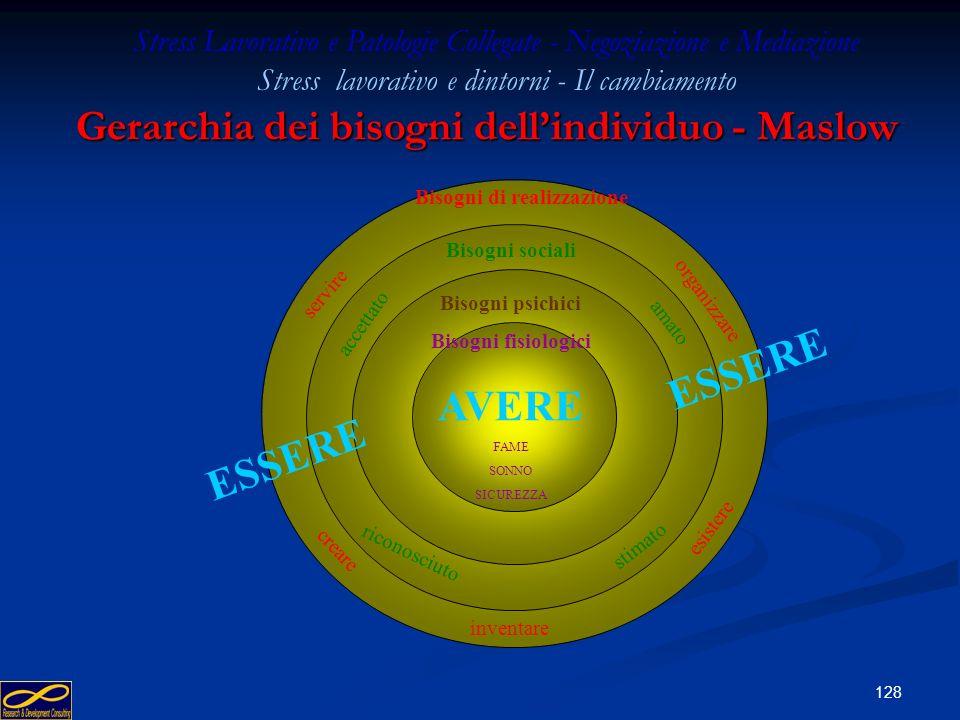 127 Piramide dei bisogni secondo Maslow Realizzazione Sviluppo delle proprie potenzialità Sviluppo di se stessi Realizzazione Stima Autostima: fiducia