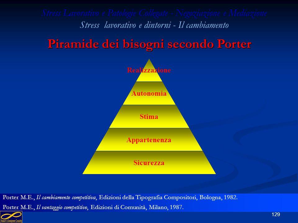 128 Gerarchia dei bisogni dellindividuo - Maslow Bisogni di realizzazione Bisogni sociali Bisogni psichici Bisogni fisiologici AVERE FAME SONNO SICURE