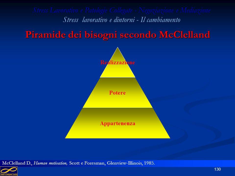 129 Piramide dei bisogni secondo Porter Realizzazione Autonomia Stima Appartenenza Sicurezza Stress Lavorativo e Patologie Collegate - Negoziazione e
