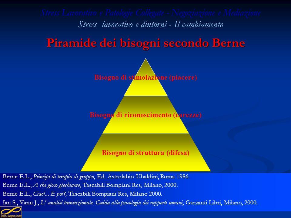 130 Piramide dei bisogni secondo McClelland Realizzazione Potere Appartenenza Stress Lavorativo e Patologie Collegate - Negoziazione e Mediazione Stre