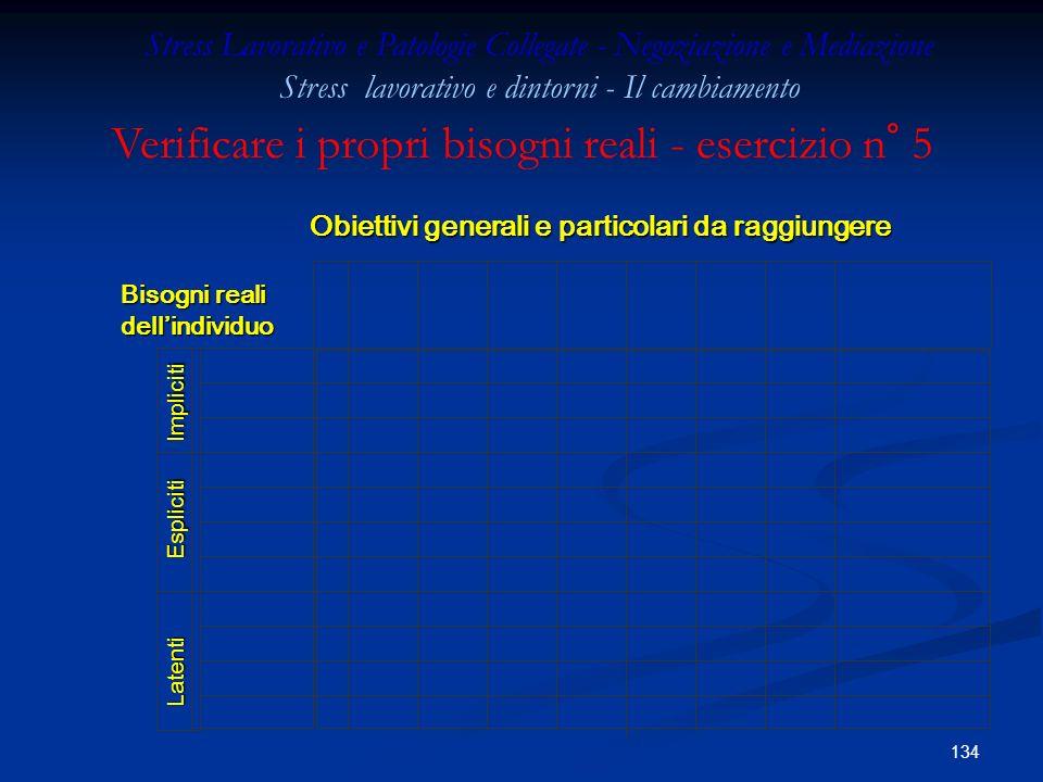 133 INTANGIBILI (immateriali) TANGIBILI (materiali) LATENTI (potenziali o futuri) ESPLICITI (da negoziare) IMPLICITI (dati per scontati) BISOGNI Ferra