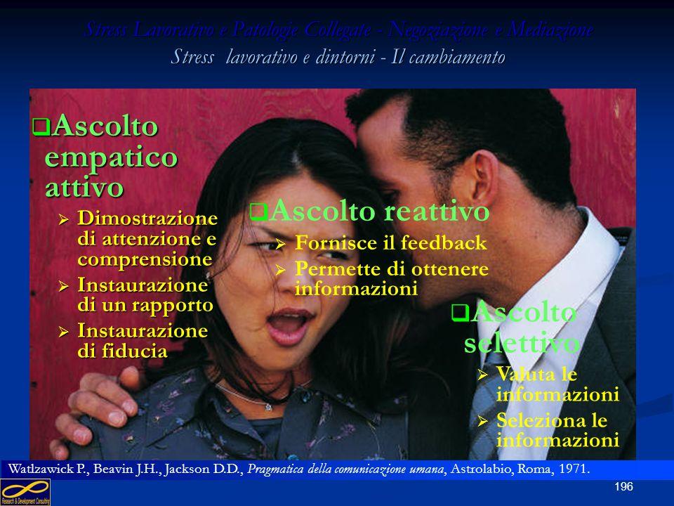 195 Stress Lavorativo e Patologie Collegate - Negoziazione e Mediazione Stress lavorativo e dintorni - Il cambiamento Abilità di comunicazione Ascolta