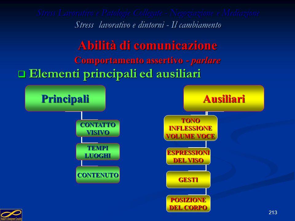 212 Stress Lavorativo e Patologie Collegate - Negoziazione e Mediazione Stress lavorativo e dintorni - Il cambiamento Abilità di comunicazione Compone