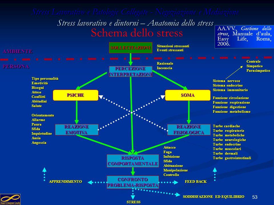 52 Risposte fisiologiche allo stress zucchero – aumento ed insulina dal pancreas zucchero – aumento ed insulina dal pancreas Benefici fisiologici da r