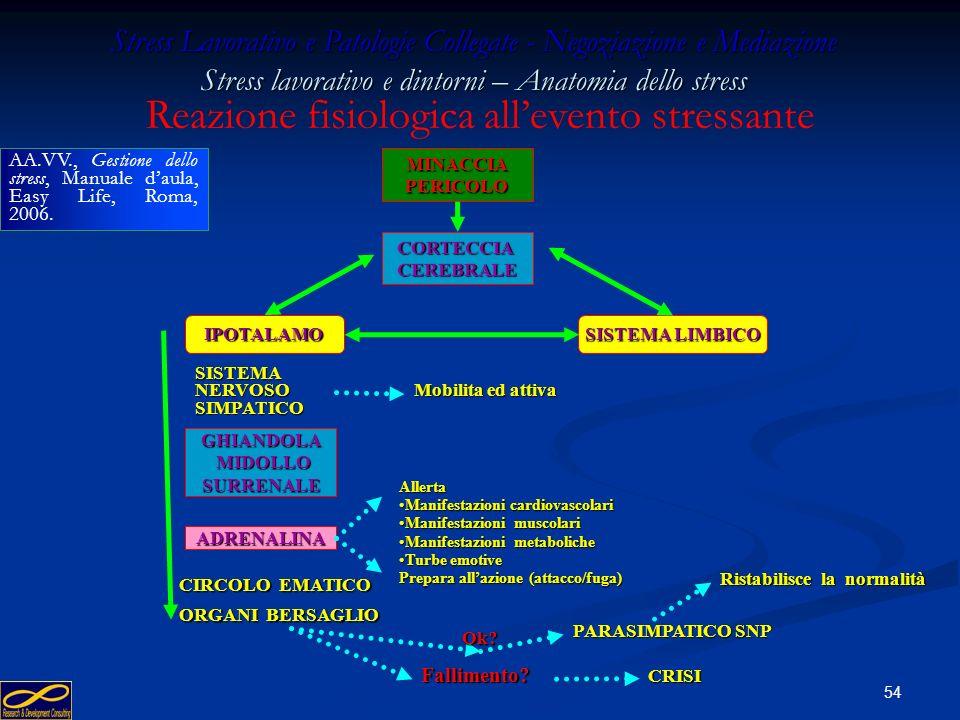 53 Stress Lavorativo e Patologie Collegate - Negoziazione e Mediazione Stress lavorativo e dintorni – Anatomia dello stress SOLLECITAZIONI PERCEZIONEI