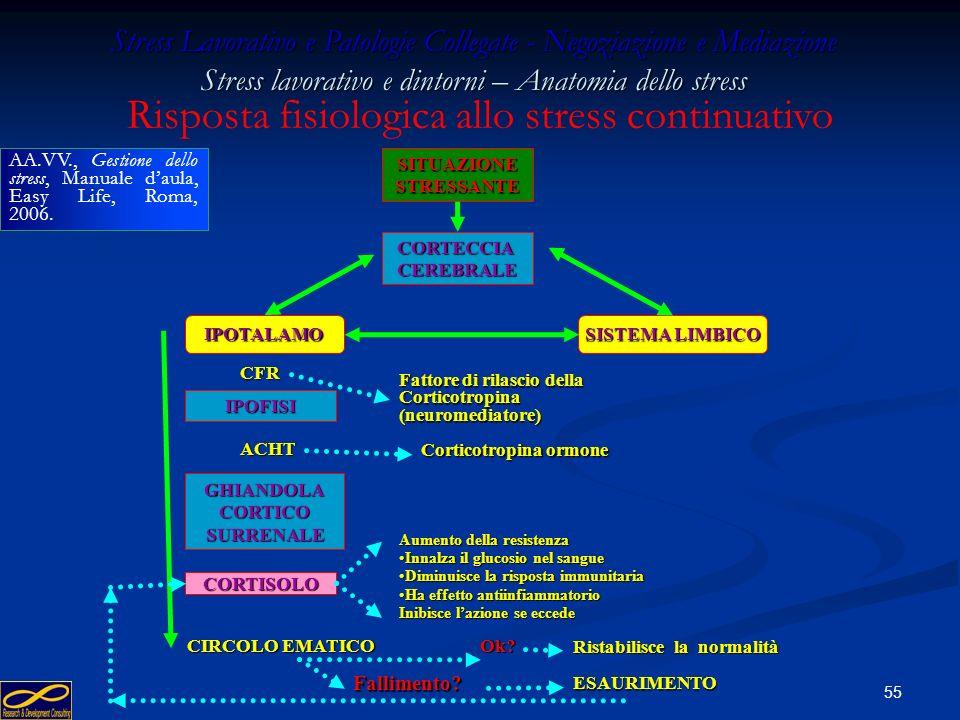 54 Stress Lavorativo e Patologie Collegate - Negoziazione e Mediazione Stress lavorativo e dintorni – Anatomia dello stress MINACCIAPERICOLO CORTECCIA