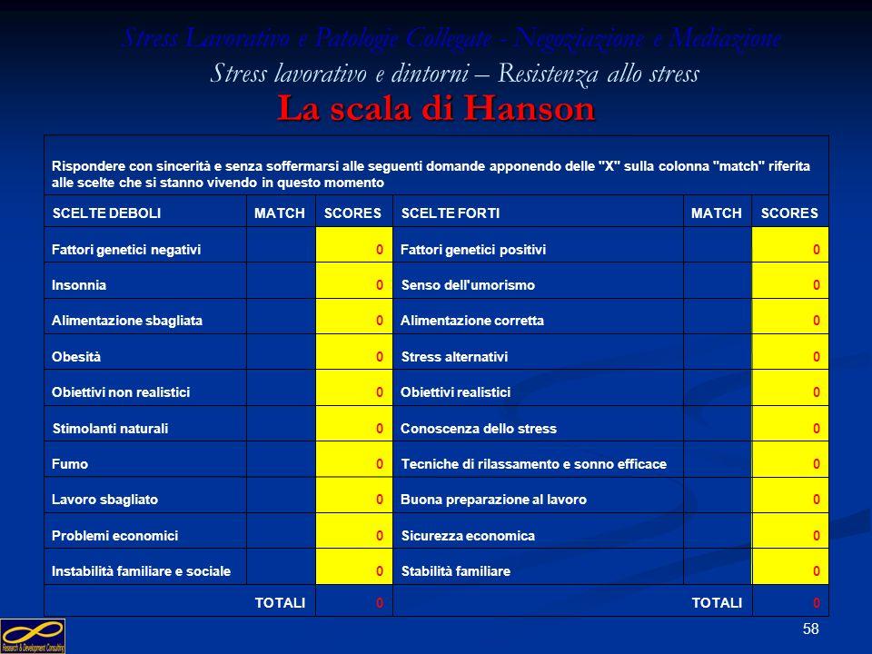 57 La scala di Hanson – esercizio n° 3 Stress Lavorativo e Patologie Collegate - Negoziazione e Mediazione Stress lavorativo e dintorni – Resistenza a