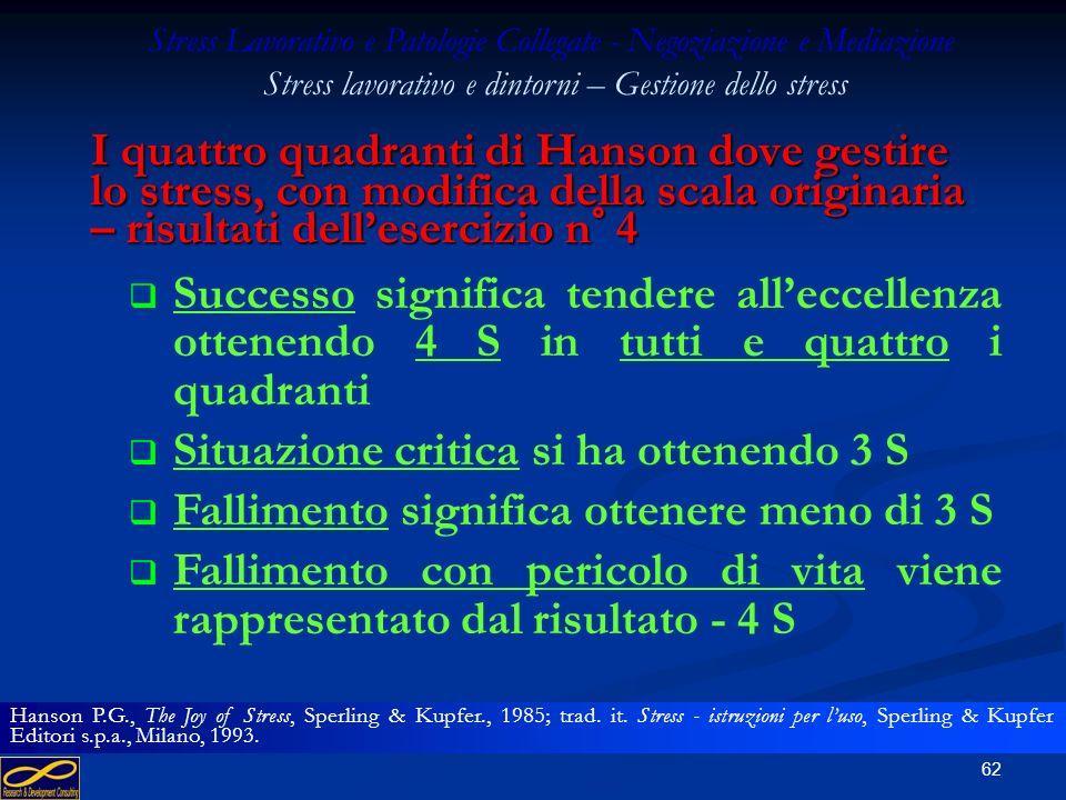 61 I quattro quadranti di Hanson dove gestire lo stress, con modifica della scala – esercizio n° 4 Stress Lavorativo e Patologie Collegate - Negoziazi