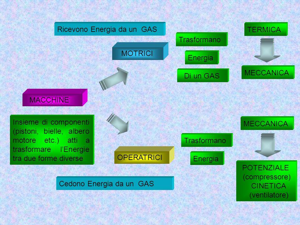 MACCHINE Insieme di componenti (pistoni, bielle, albero motore etc.) atti a trasformare lEnergie tra due forme diverse MOTRICI OPERATRICI Trasformano