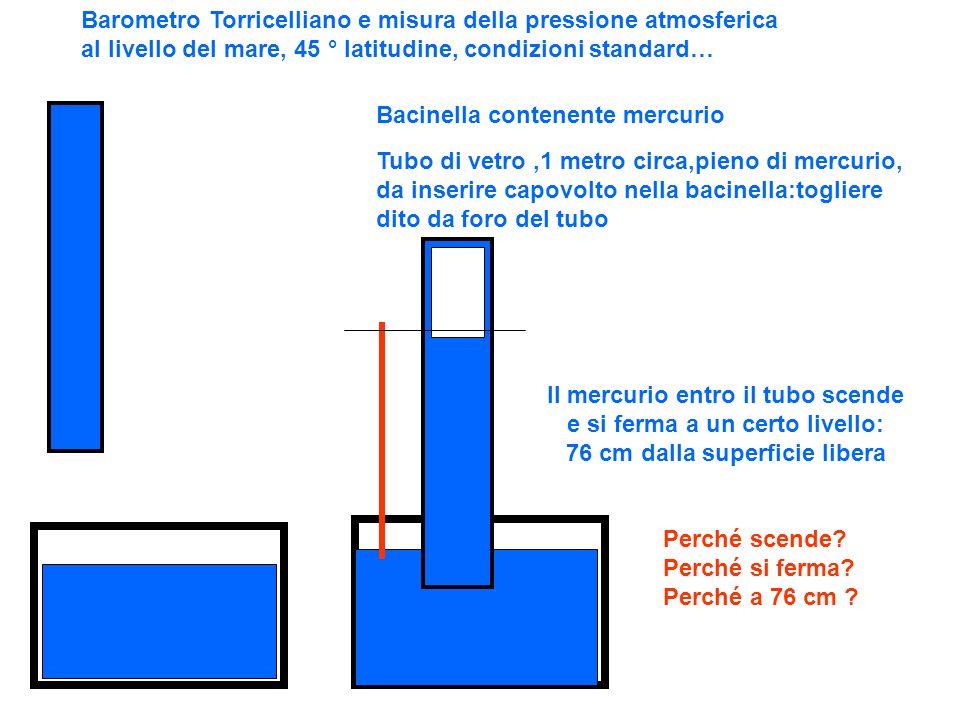 Barometro Torricelliano e misura della pressione atmosferica al livello del mare, 45 ° latitudine, condizioni standard… Bacinella contenente mercurio