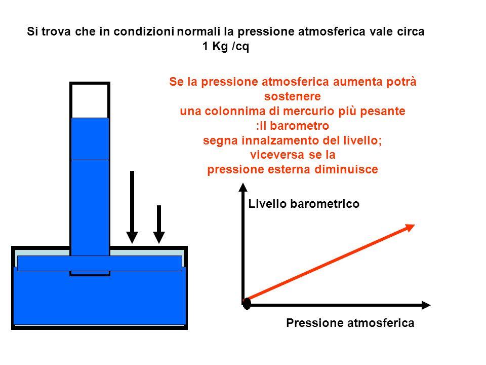 Si trova che in condizioni normali la pressione atmosferica vale circa 1 Kg /cq Se la pressione atmosferica aumenta potrà sostenere una colonnima di m