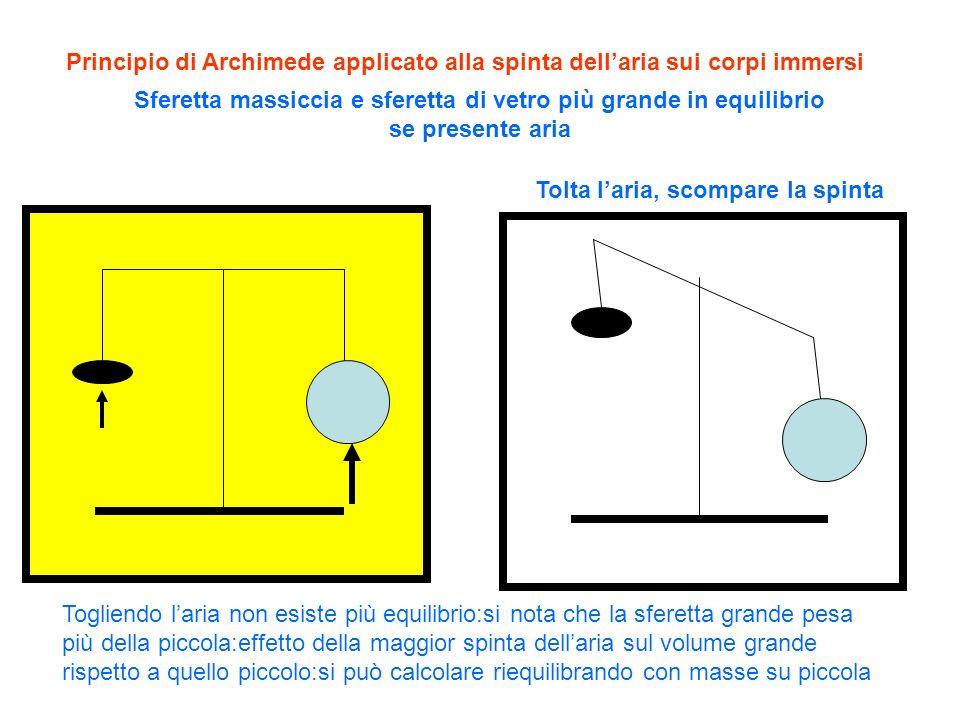 Principio di Archimede applicato alla spinta dellaria sui corpi immersi Sferetta massiccia e sferetta di vetro più grande in equilibrio se presente ar